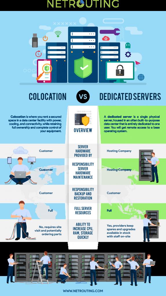 dedicated server купить онлайн